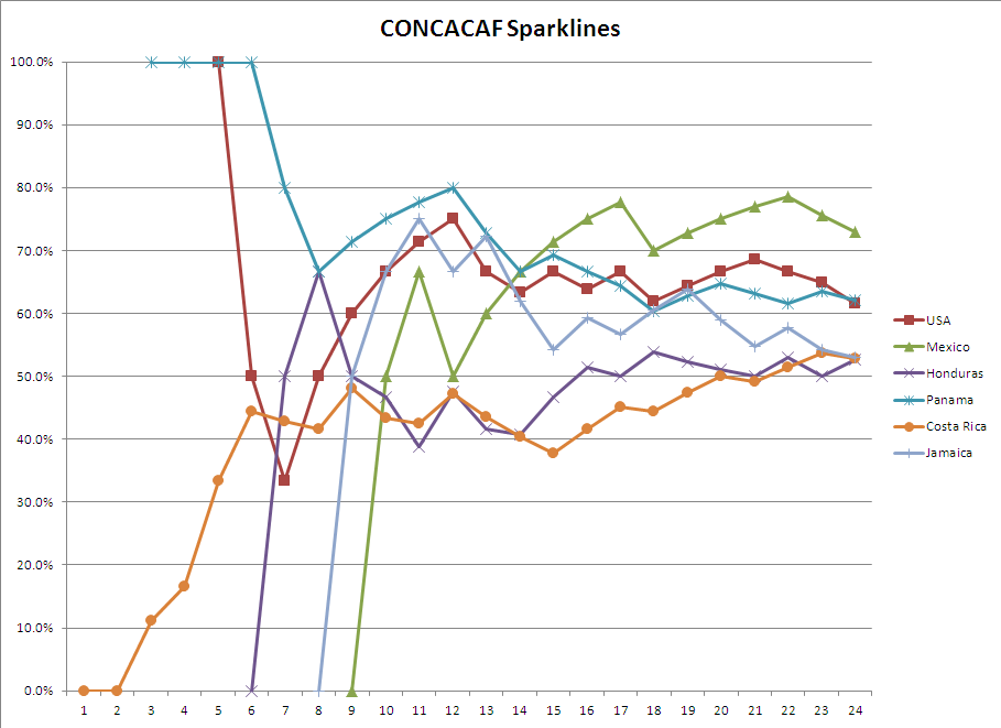 concacaf_spark