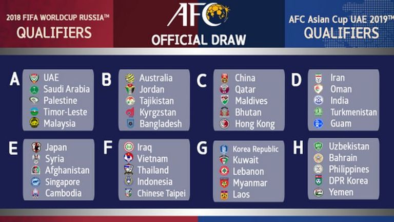 world cup qualifying asia table