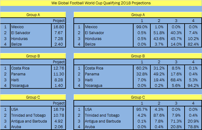 World Cup 2018 Draw - CONCACAF4