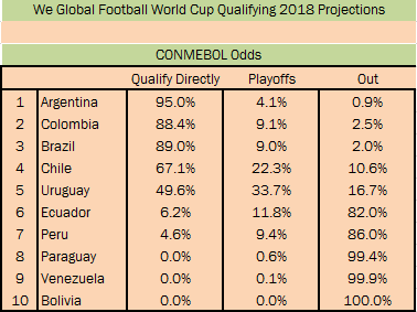 World Cup 2018 Draw - CONMEBOL
