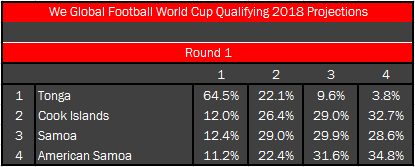 2018 World Cup Draw - OFC1
