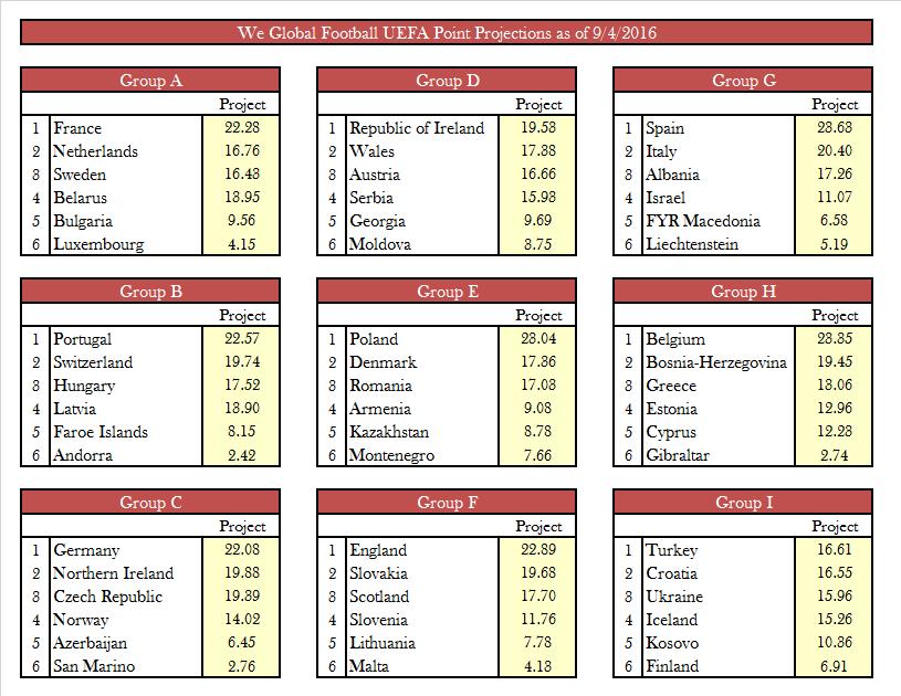 Euros Football 2018 Predictions - image 11
