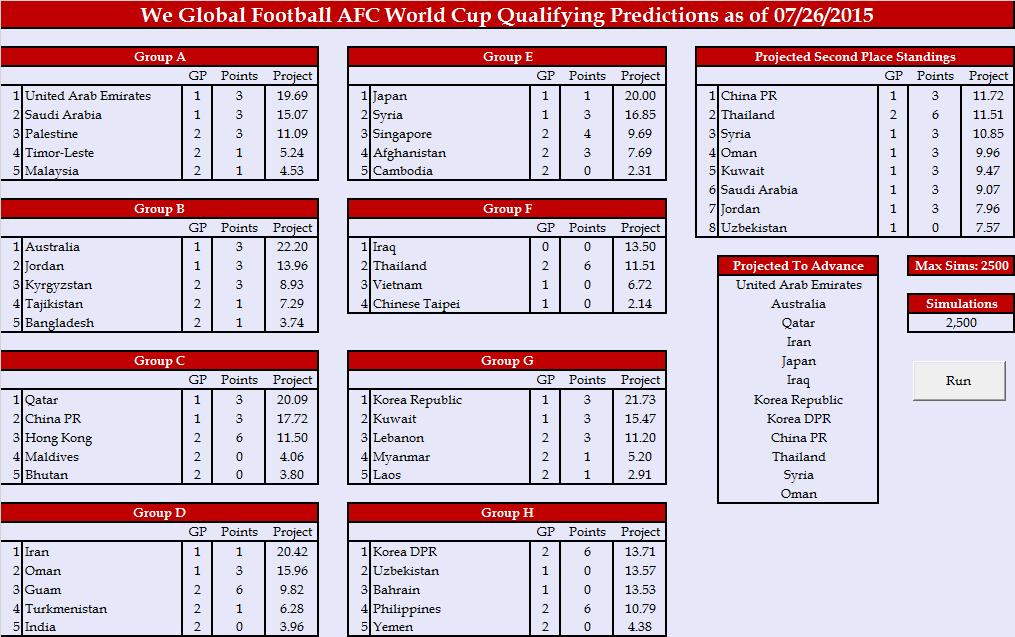 World Cup 2018 Draw Afc1