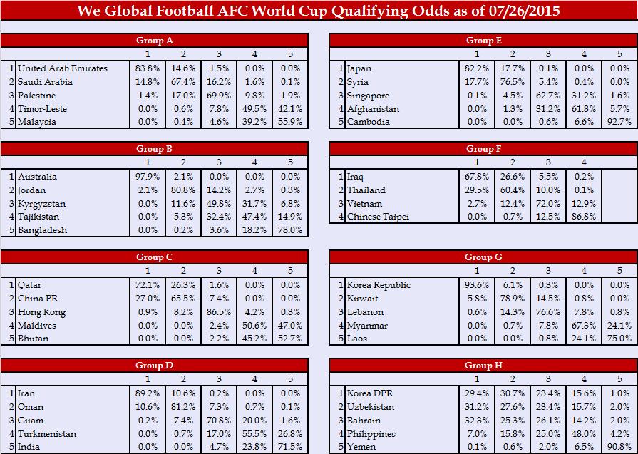 World Cup 2018 Draw Afc2